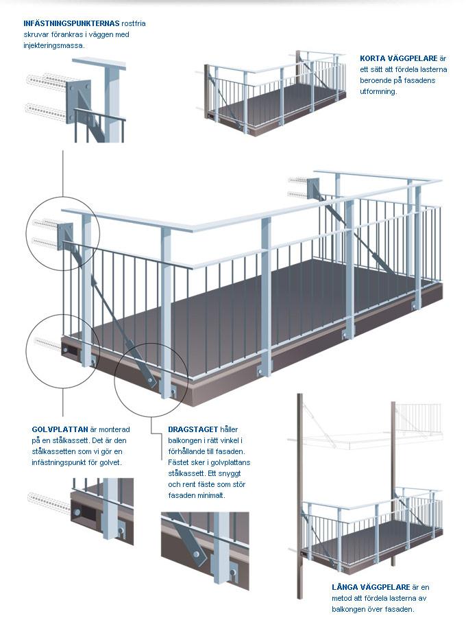 Detaljer balkongkonstruktion